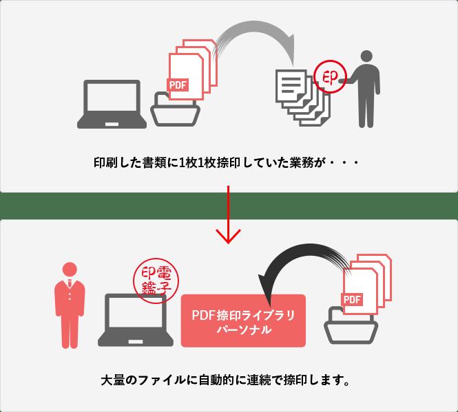 pdf フォルダ 一括印刷 アプリケーションで